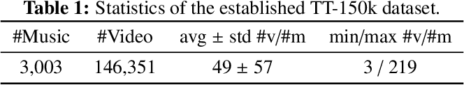 Figure 2 for Cross-modal Variational Auto-encoder for Content-based Micro-video Background Music Recommendation