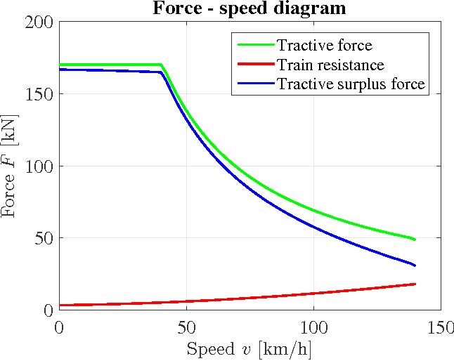 Figure 1 from Energy-efficient train control including regenerative