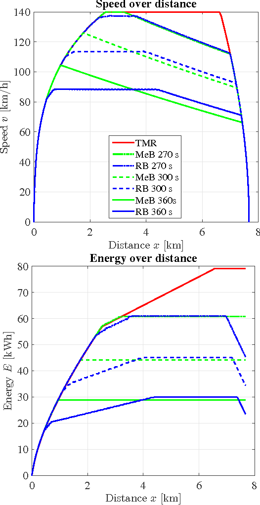 Figure 4 from Energy-efficient train control including