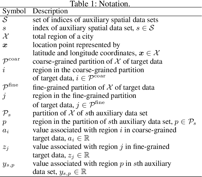 Figure 2 for Refining Coarse-grained Spatial Data using Auxiliary Spatial Data Sets with Various Granularities