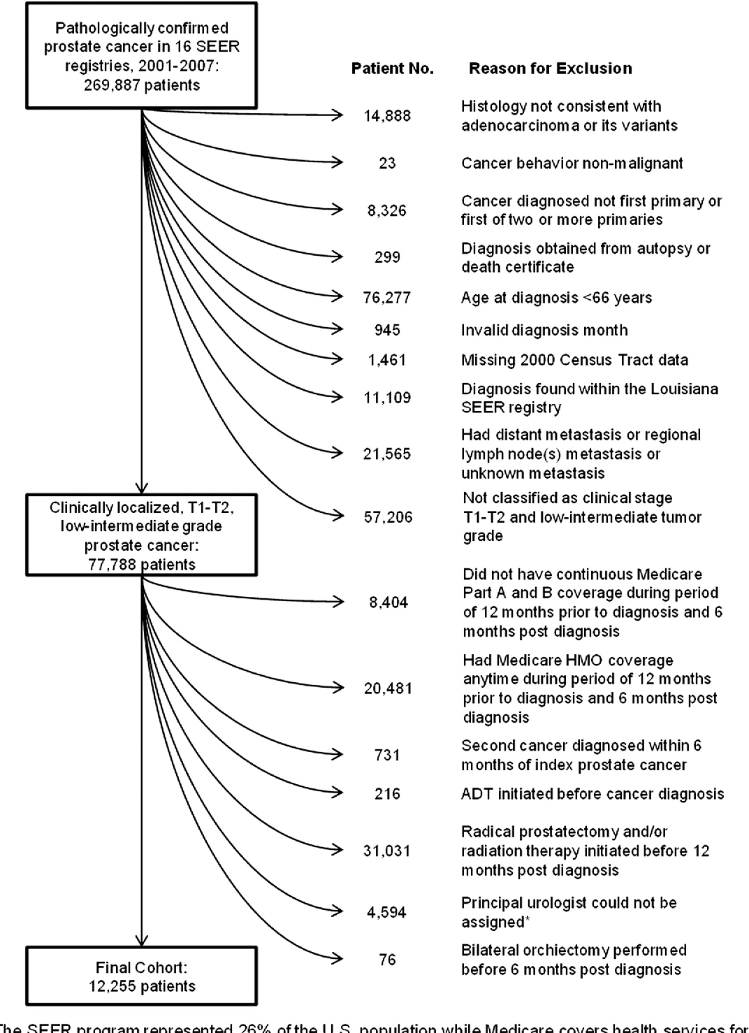 Figure 1 from Association of reimbursement policy and