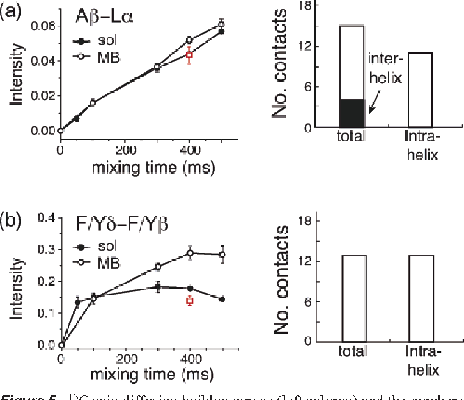 Large structure rearrangement of colicin ia channel domain