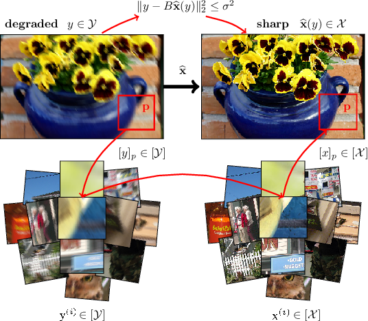 Figure 1 for Structured and Localized Image Restoration
