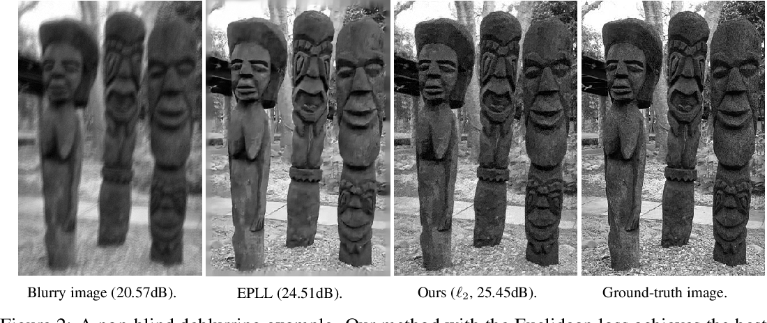 Figure 3 for Structured and Localized Image Restoration