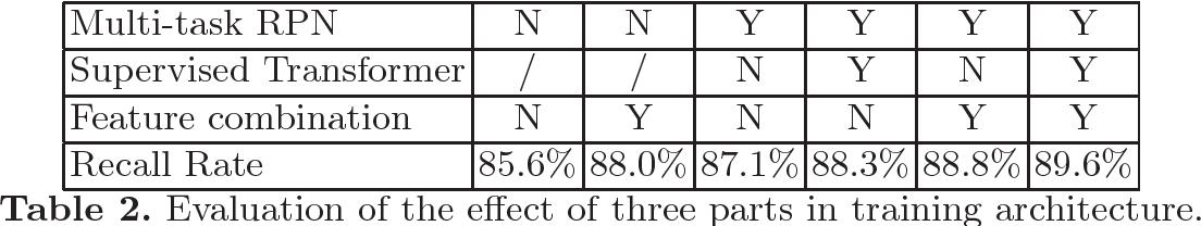 Figure 4 for Supervised Transformer Network for Efficient Face Detection