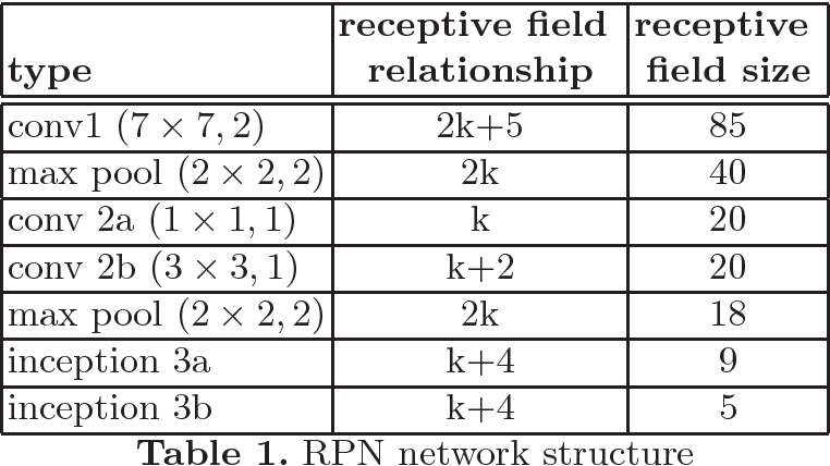 Figure 2 for Supervised Transformer Network for Efficient Face Detection
