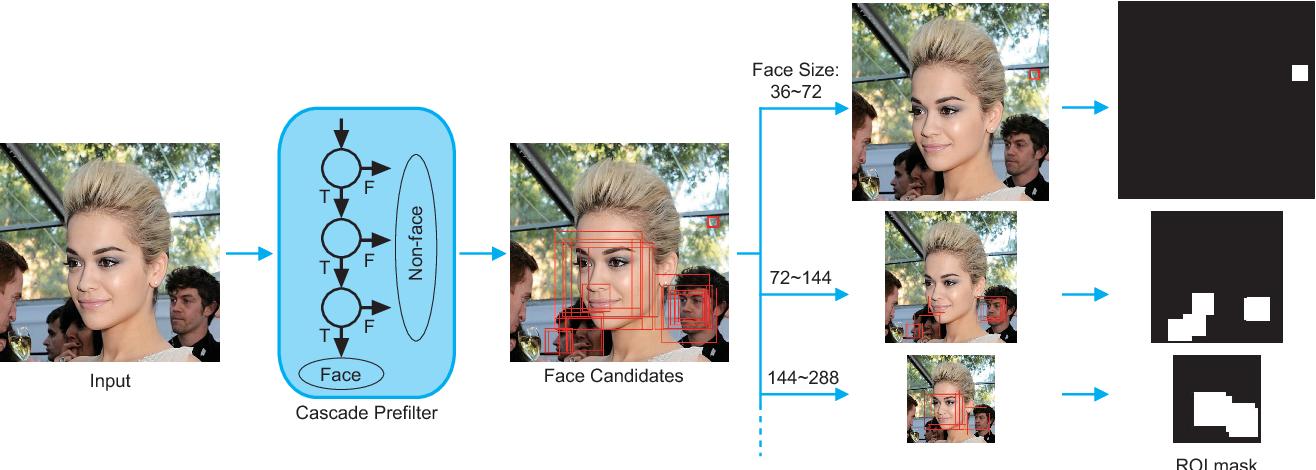 Figure 3 for Supervised Transformer Network for Efficient Face Detection