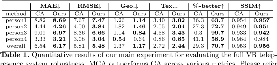 Figure 2 for Expressive Telepresence via Modular Codec Avatars