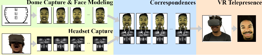 Figure 1 for Expressive Telepresence via Modular Codec Avatars