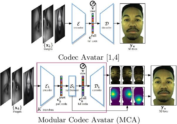Figure 3 for Expressive Telepresence via Modular Codec Avatars