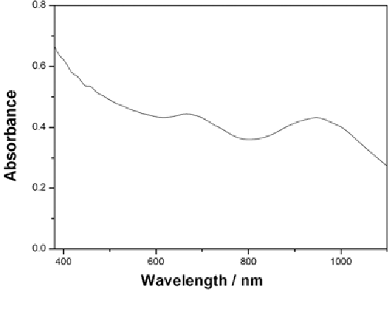 Fig. 1. Absorption spectra of SDS-SWNT dispersed in water at sonication powers of 0.4 W/mL. Optical path length = 1 cm. Sonication time = 1 h.