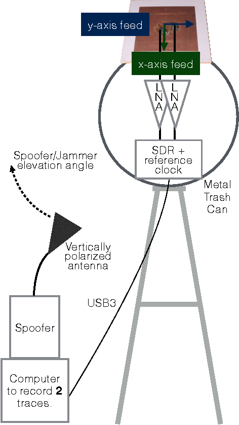 Figure 2 from Field Test Validation of Single-Element
