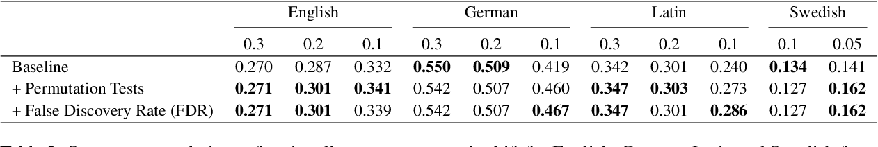 Figure 4 for Statistically significant detection of semantic shifts using contextual word embeddings