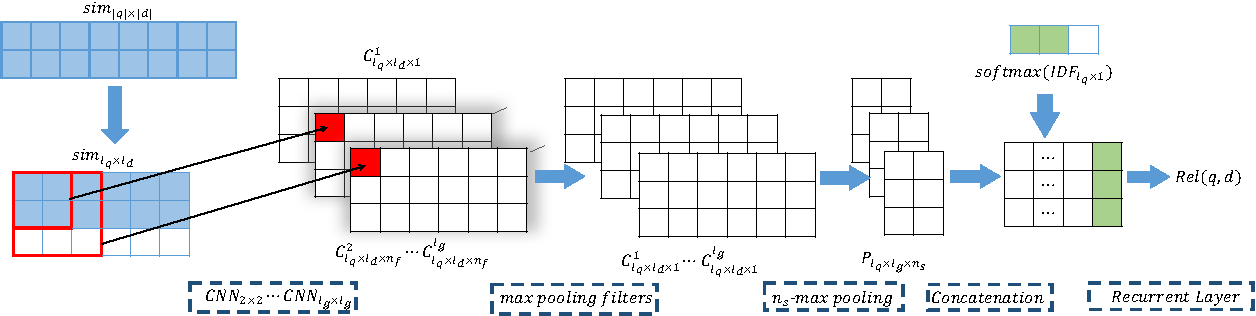 Figure 1 for PACRR: A Position-Aware Neural IR Model for Relevance Matching