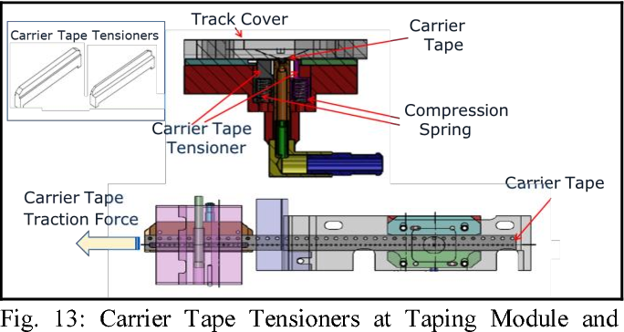 Prevention on tilted units for small size wafer level package in