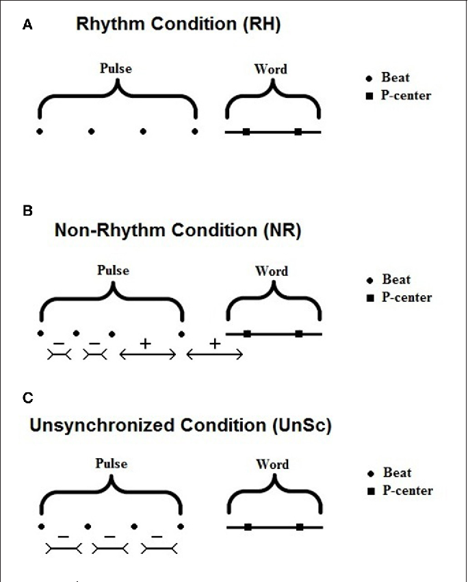 Figure 1 from Spoken Word Recognition Enhancement Due to