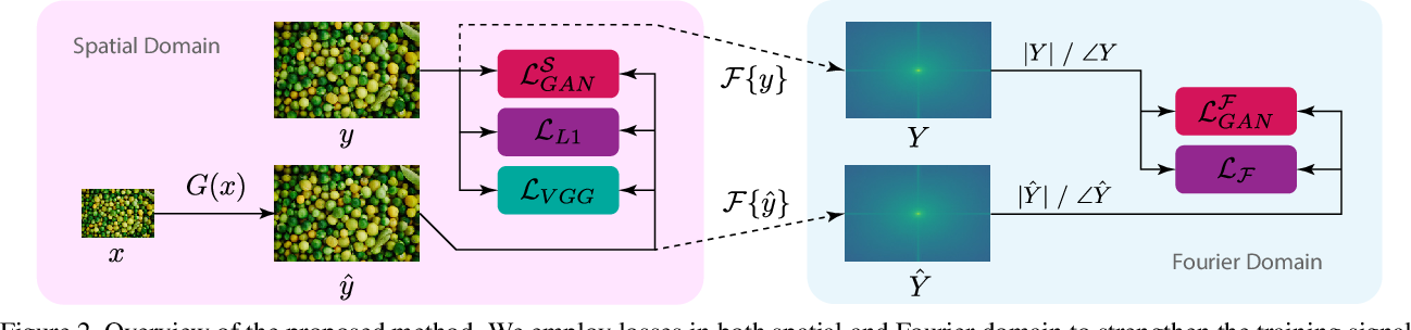 Figure 3 for Fourier Space Losses for Efficient Perceptual Image Super-Resolution