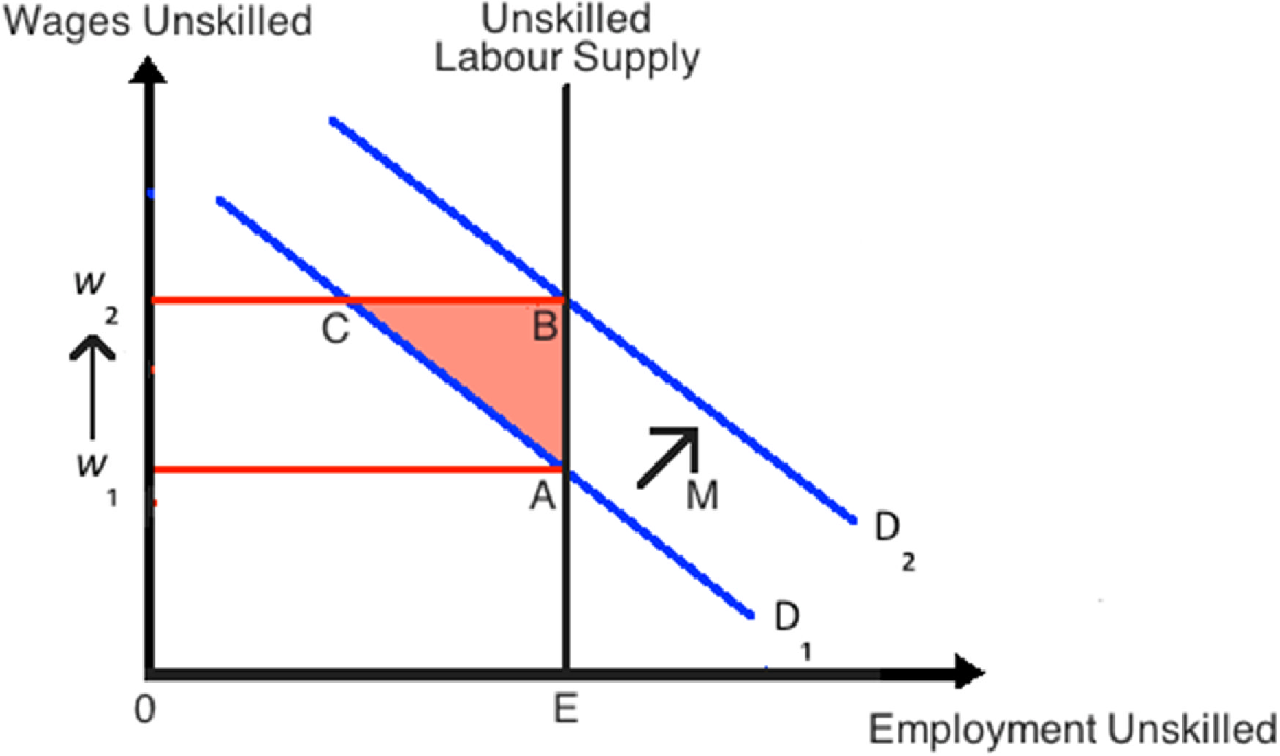 positive impact of the unskilled labor The impact of migration: a review of the economic evidence skilled and unskilled labour some papers find positive effects.