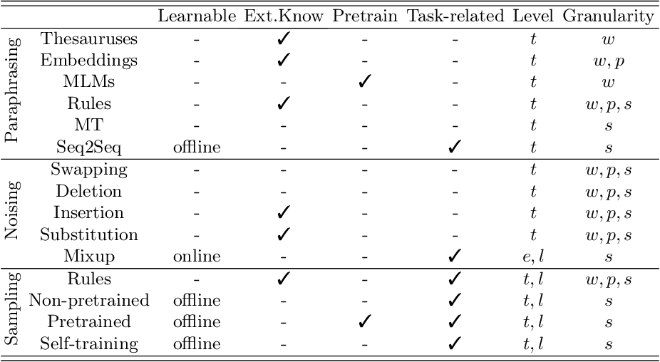 Figure 2 for Data Augmentation Approaches in Natural Language Processing: A Survey