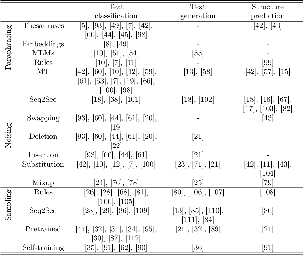 Figure 4 for Data Augmentation Approaches in Natural Language Processing: A Survey