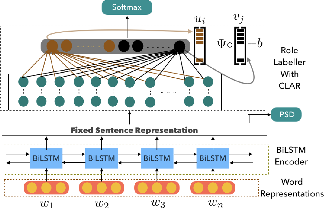 Figure 3 for CLAR: A Cross-Lingual Argument Regularizer for Semantic Role Labeling