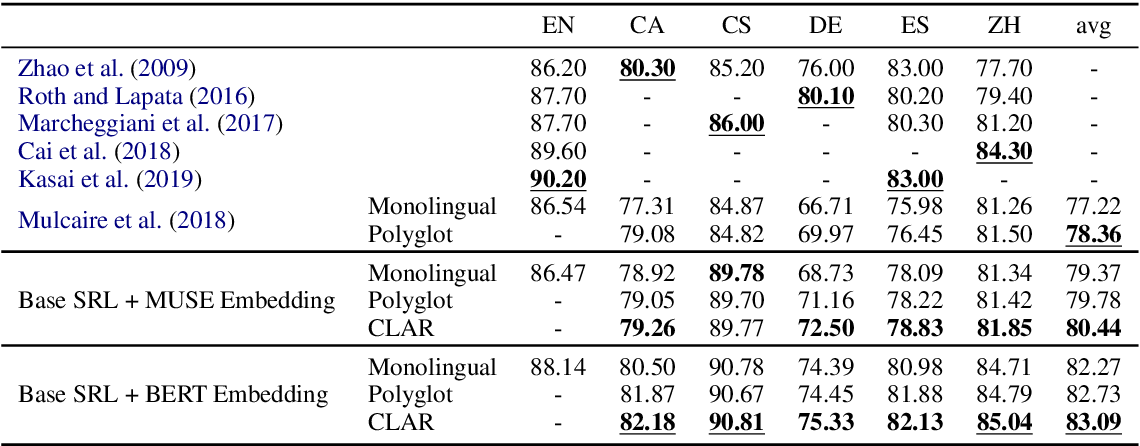 Figure 2 for CLAR: A Cross-Lingual Argument Regularizer for Semantic Role Labeling