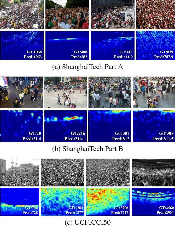 Figure 4 for Adaptive Scenario Discovery for Crowd Counting