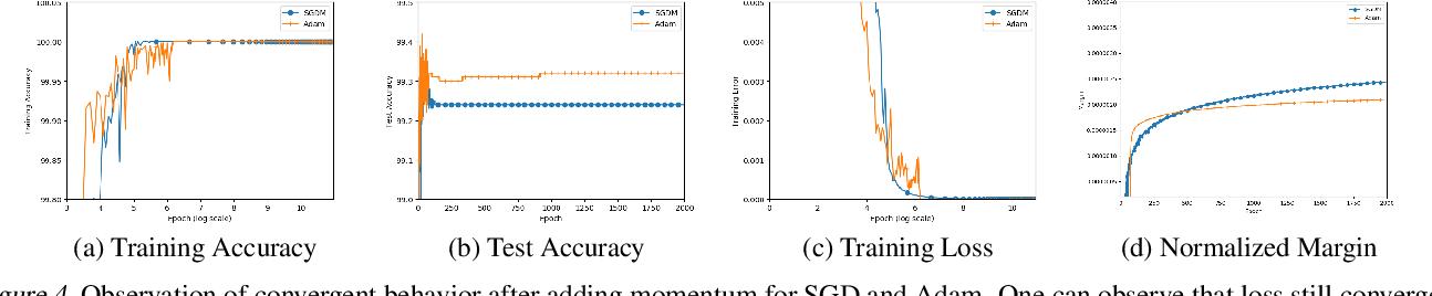 Figure 4 for The Implicit Bias for Adaptive Optimization Algorithms on Homogeneous Neural Networks
