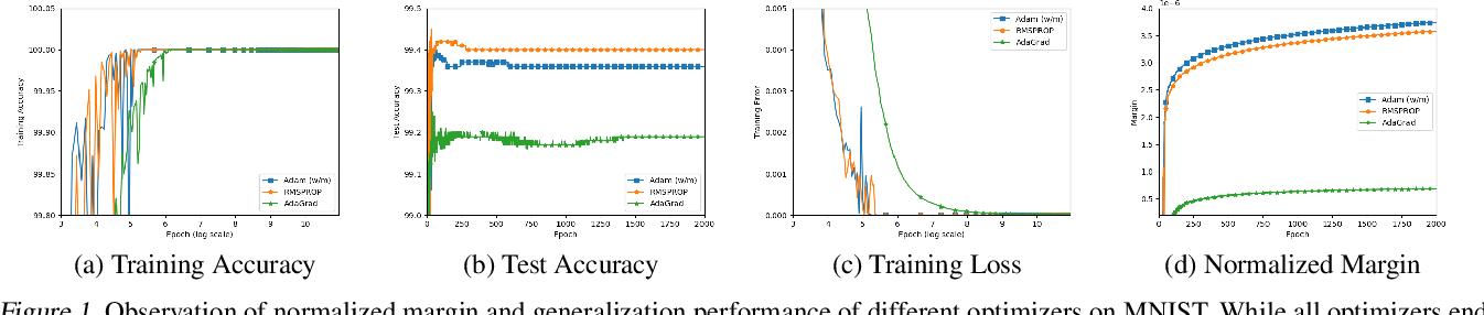 Figure 1 for The Implicit Bias for Adaptive Optimization Algorithms on Homogeneous Neural Networks