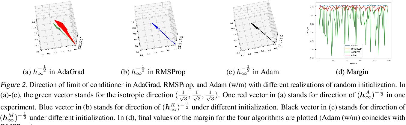Figure 2 for The Implicit Bias for Adaptive Optimization Algorithms on Homogeneous Neural Networks
