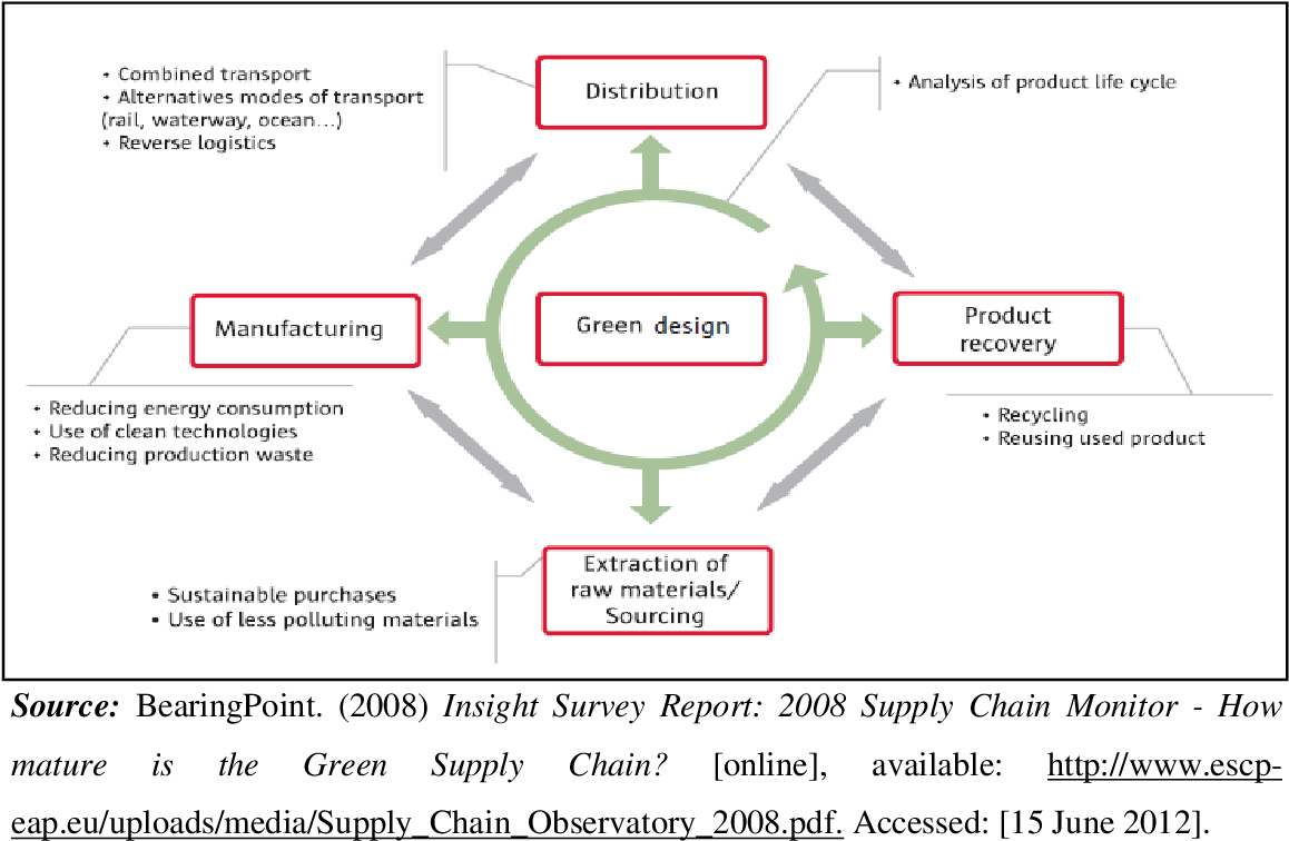 PDF] The dynamics of lean and green logistics systems within the