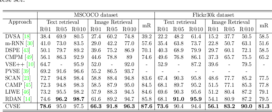 Figure 2 for Consensus-Aware Visual-Semantic Embedding for Image-Text Matching
