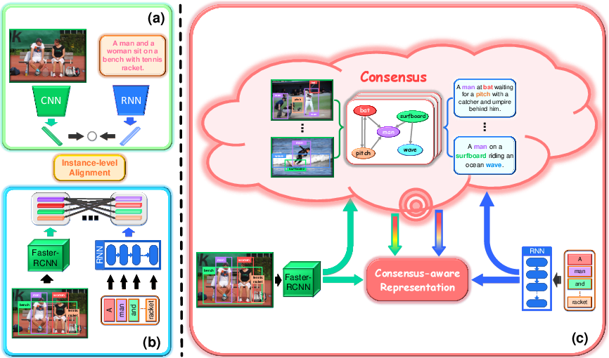 Figure 1 for Consensus-Aware Visual-Semantic Embedding for Image-Text Matching
