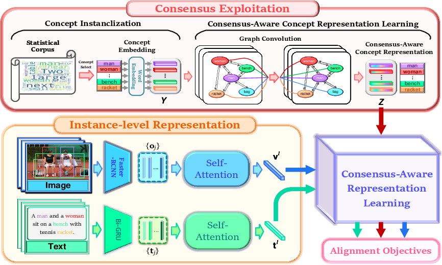 Figure 3 for Consensus-Aware Visual-Semantic Embedding for Image-Text Matching