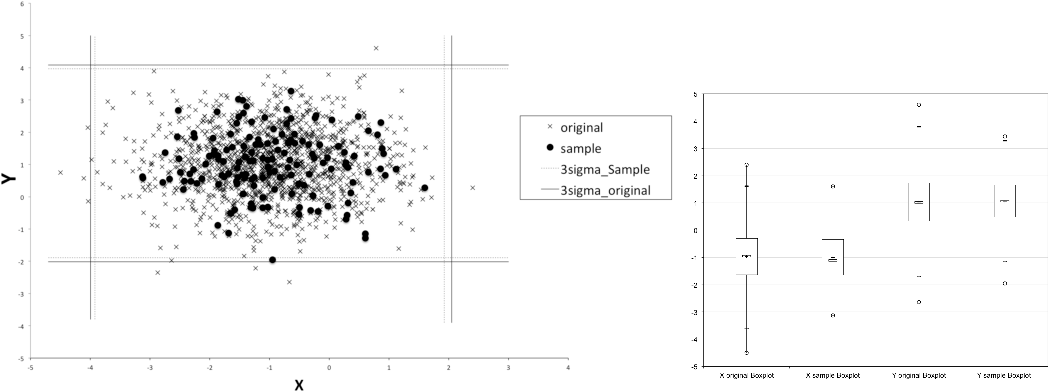 Figure 1 for Are Outlier Detection Methods Resilient to Sampling?
