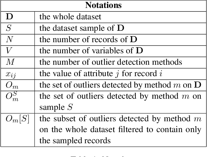Figure 2 for Are Outlier Detection Methods Resilient to Sampling?