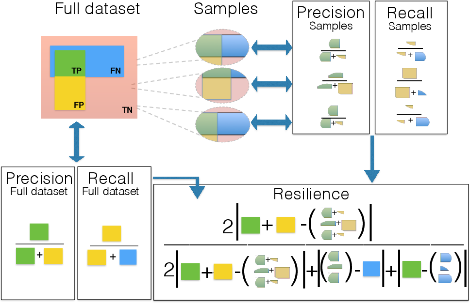 Figure 3 for Are Outlier Detection Methods Resilient to Sampling?