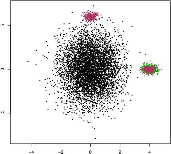 Figure 4 for Are Outlier Detection Methods Resilient to Sampling?