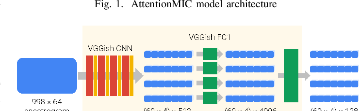 Figure 2 for Visual Attention for Musical Instrument Recognition