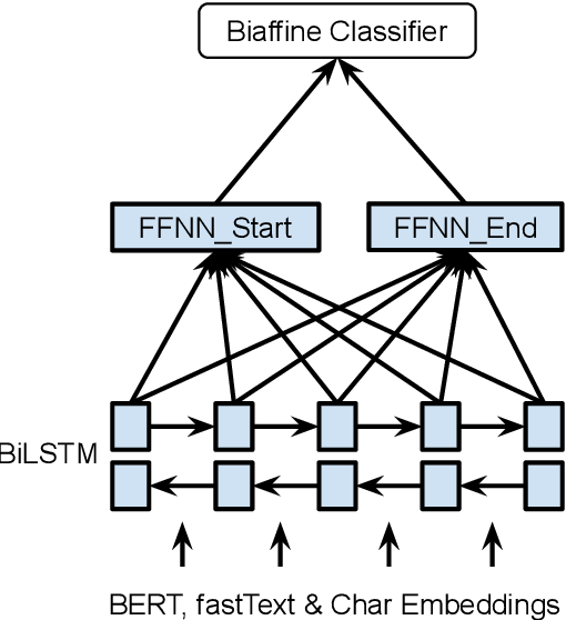 Figure 1 for Named Entity Recognition as Dependency Parsing