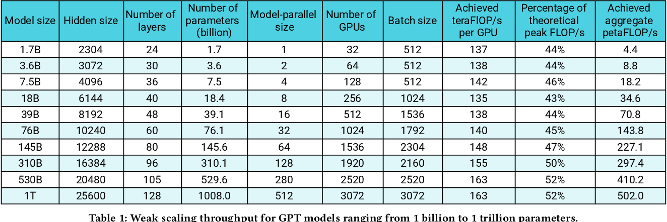 Figure 2 for Efficient Large-Scale Language Model Training on GPU Clusters