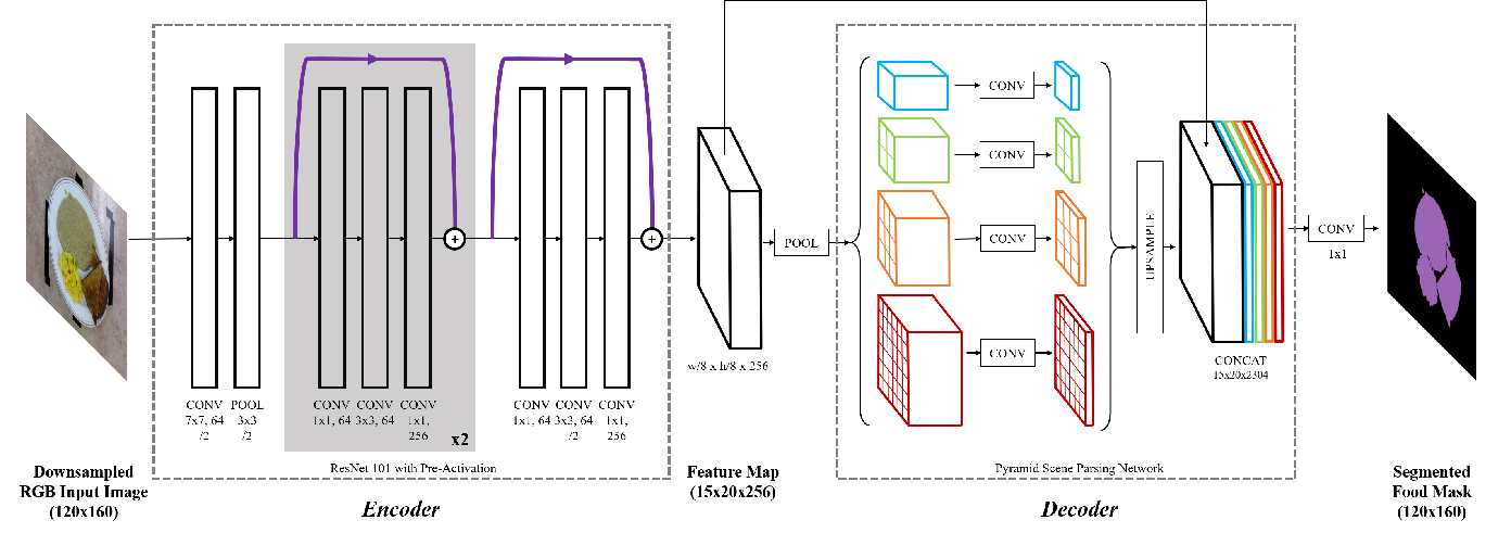 Figure 1 for Fully-Automatic Semantic Segmentation for Food Intake Tracking in Long-Term Care Homes