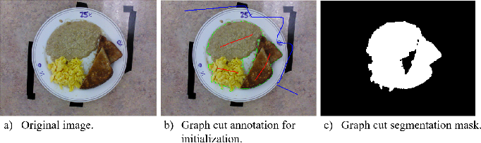 Figure 2 for Fully-Automatic Semantic Segmentation for Food Intake Tracking in Long-Term Care Homes