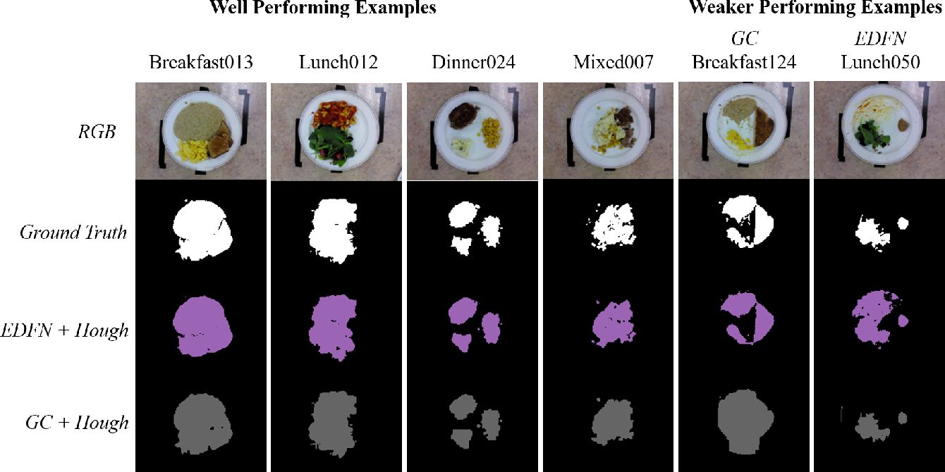 Figure 3 for Fully-Automatic Semantic Segmentation for Food Intake Tracking in Long-Term Care Homes