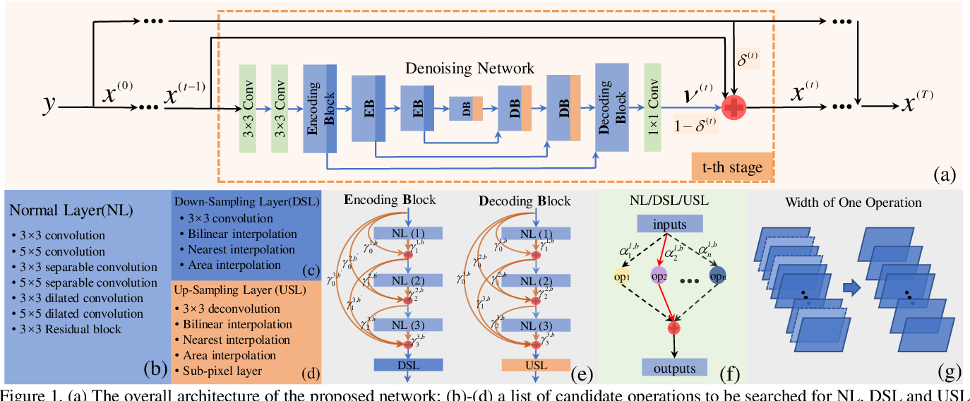 Figure 1 for Searching Efficient Model-guided Deep Network for Image Denoising