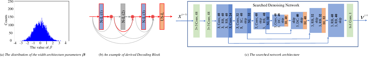 Figure 3 for Searching Efficient Model-guided Deep Network for Image Denoising