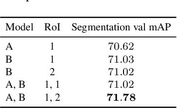 Figure 1 for Team PFDet's Methods for Open Images Challenge 2019