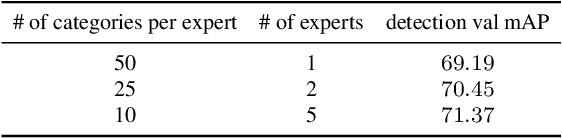 Figure 2 for Team PFDet's Methods for Open Images Challenge 2019