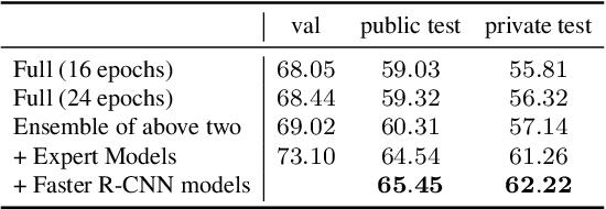 Figure 4 for Team PFDet's Methods for Open Images Challenge 2019