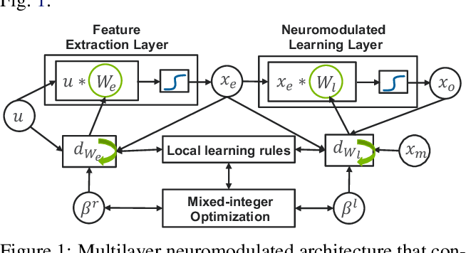 Figure 1 for Multilayer Neuromodulated Architectures for Memory-Constrained Online Continual Learning
